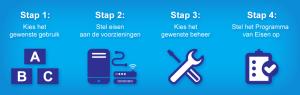 In 4 stappen naar de juiste ict-infrastructuur